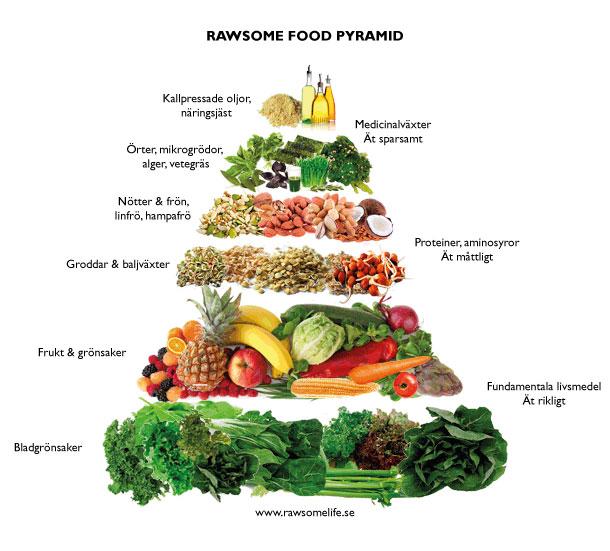 protein i grönsaker