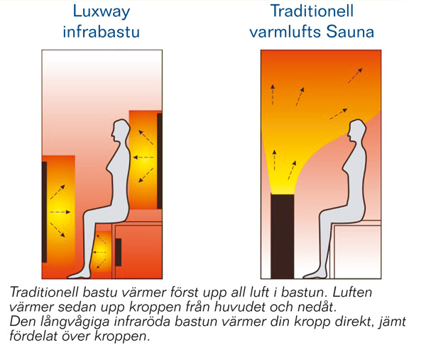 Luxway Infraröd bastu