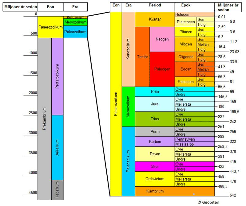geologisk tidskala