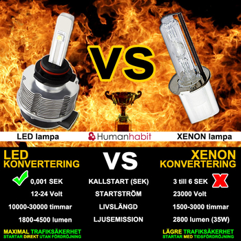 LED konvertering 2200 lumen plug and play