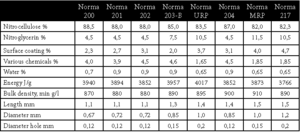 NORMA URP 0,5 kg