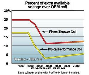 Tändspole 3ohm flamethrower 40.000volt oljefyld svart